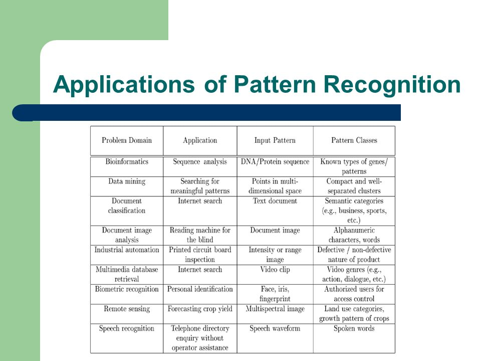 Statistical Pattern Recognition A Review ppt video online download Awesome Pattern Recognition