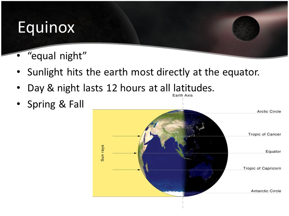 Equinox equal night Sunlight hits the earth most directly at the equator. Day & night lasts 12 hours at all latitudes.