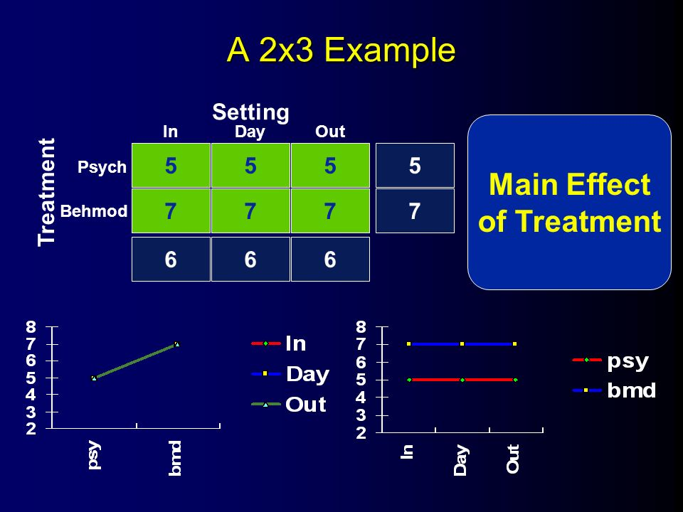 A 2x3 Example Main Effect Of Treatment Setting Treatment