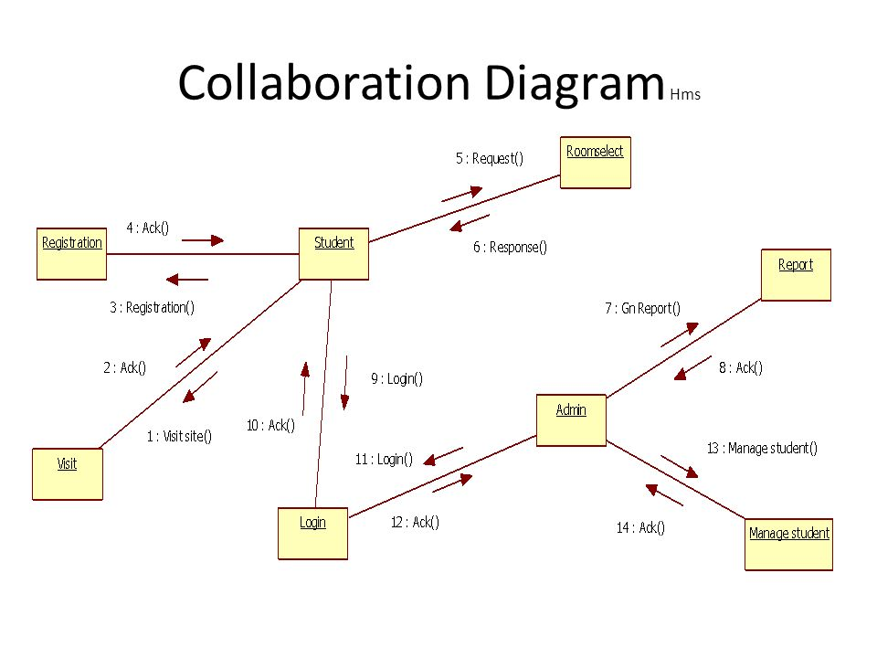 A project report on hostel management system ppt video online download 26 collaboration diagram hms ccuart Gallery