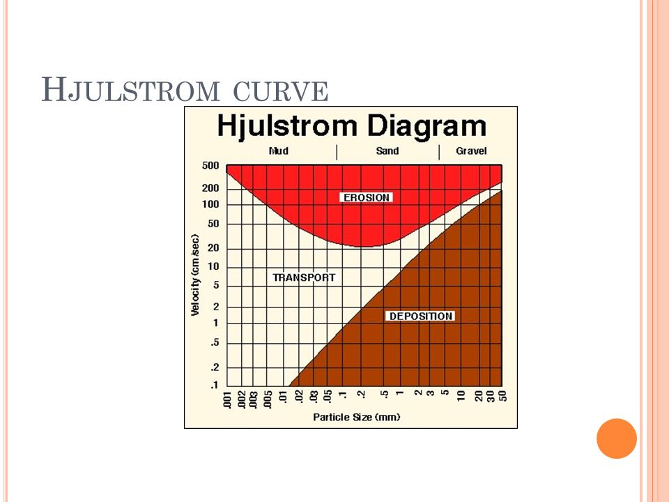 The hydrology and fluvial geomorpholy ppt video online download 33 hjulstrom curve ccuart Gallery