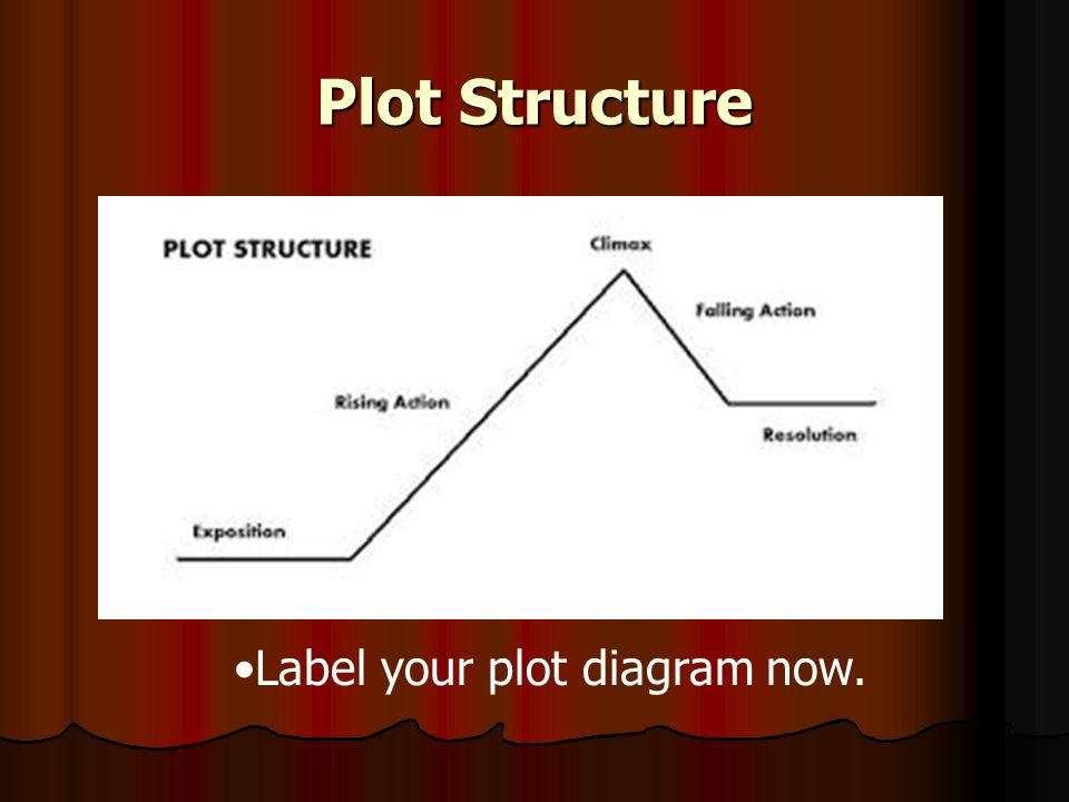 The dog of pompeii essential question ppt video online download 2 plot structure label your plot diagram now ccuart Gallery
