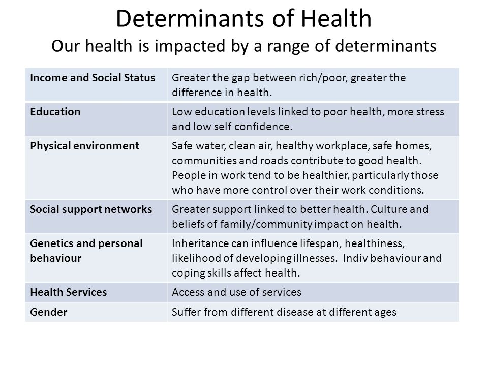 the impact of determinants of health essay Determinants of health reach beyond the boundaries of traditional health care and public health sectors sectors such as education, housing, transportation, agriculture, and environment can be important allies in improving population health.