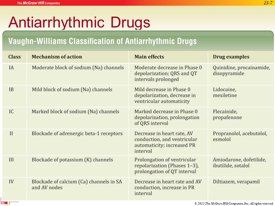 List of Antiarrhythmic agents (antiarrhythmics) - Generics ...