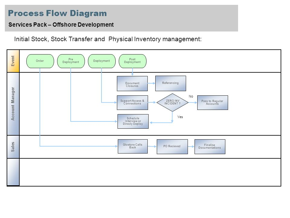 Process+Flow+Diagram+Services+Pack+%E2%80%93+Offshore+Development.+Initial+Stock%2C+Stock+Transfer+and+Physical+Inventory+management%3A process flow diagram services pack offshore development initial