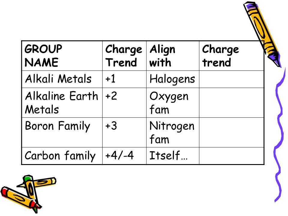 Alkali metal bond diagram electrical work wiring diagram bonds valence electrons do the bonding look at your chart goals rh slideplayer com halogen metals periodic table alkaline earth metals urtaz Images