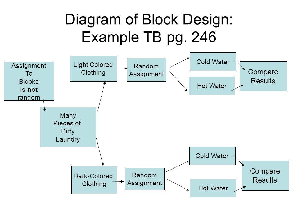 Fantastic Block Design Matched Pairs Design Ppt Video Online Download Wiring Database Denligelartorg