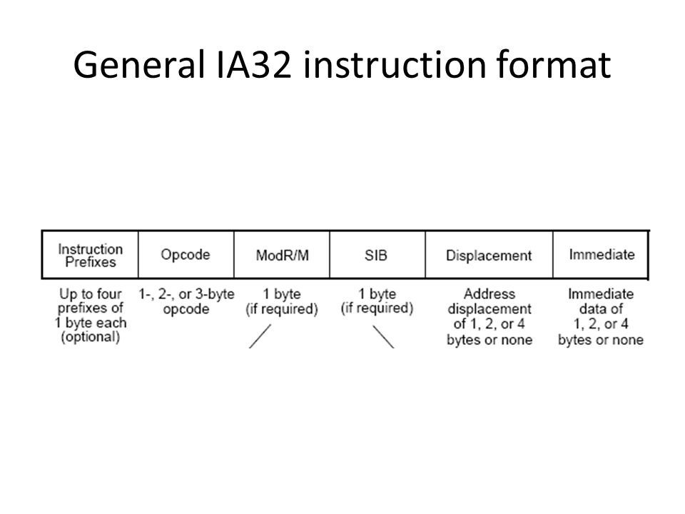 IA32 (AKA Pentium) Instruction...