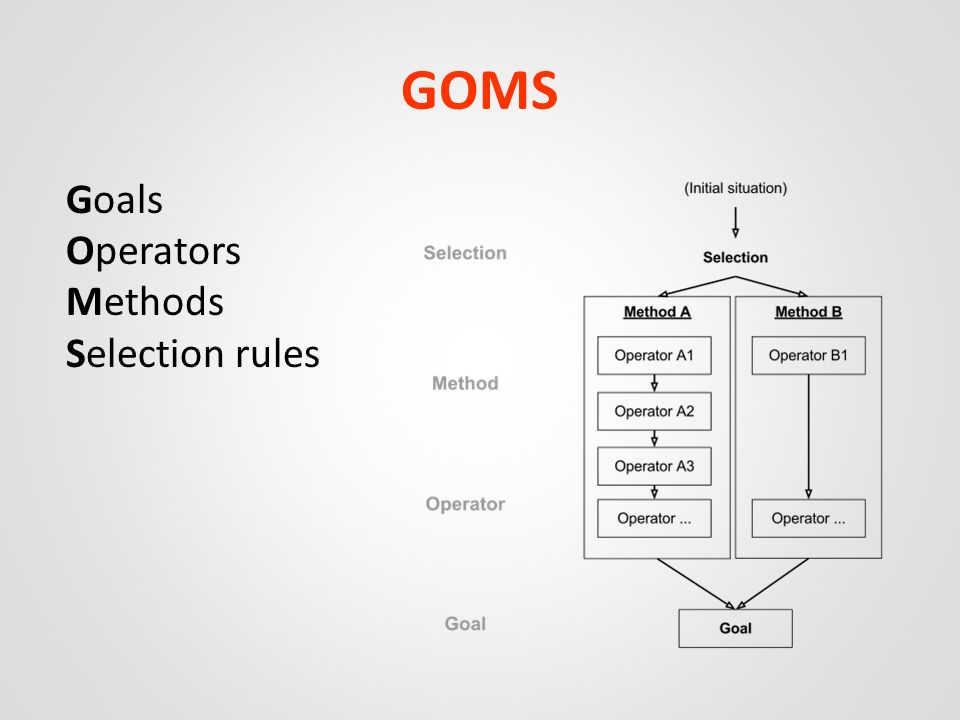 GOMS Goals Operators Methods Selection rules