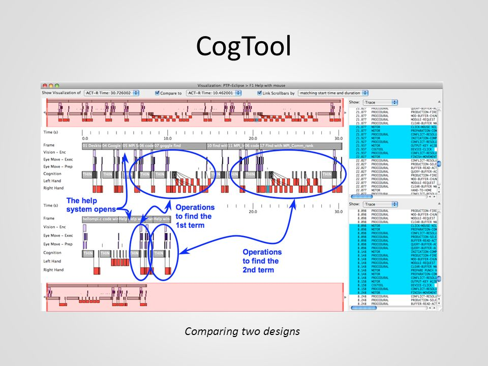 CogTool Comparing two designs