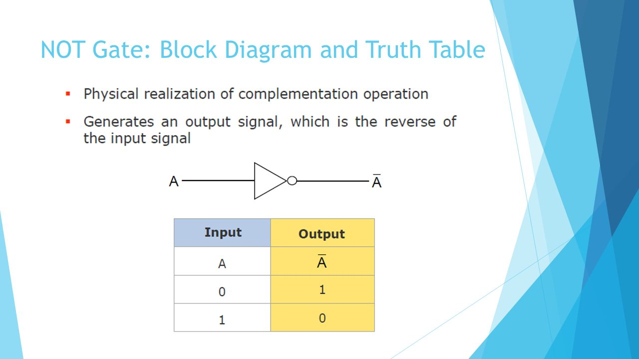 Not Gate Truth Table Digital Logic Design Week 3 Ppt Video Online Input And Free