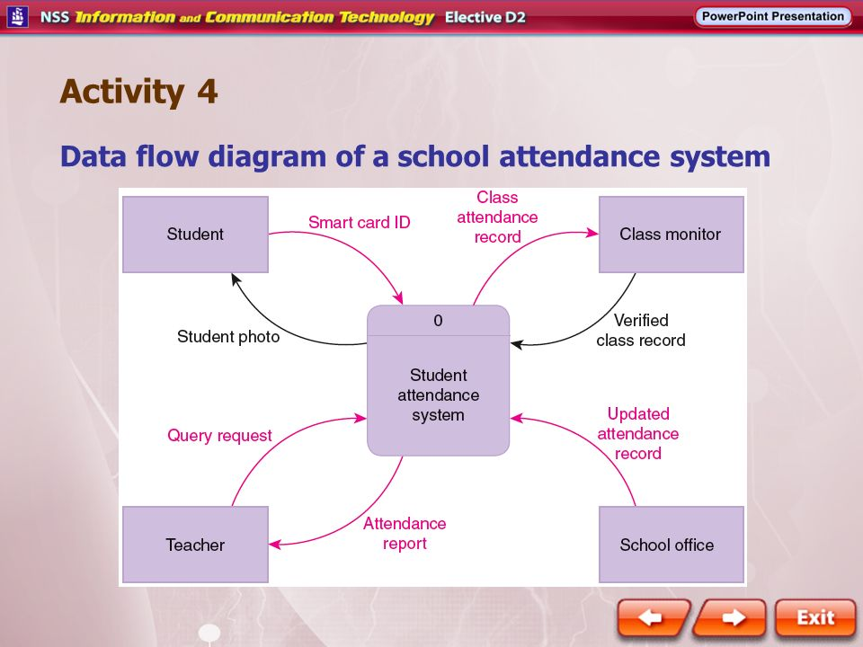 Context diagram school wiring diagram activity 4 data flow diagram of a school attendance system ppt rh slideplayer com context diagram for school registration system context level diagram for ccuart Image collections
