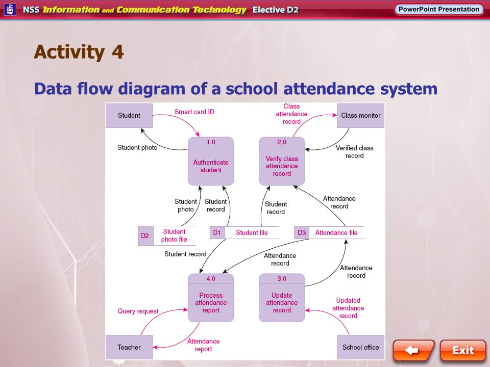 Activity 4 data flow diagram of a school attendance system ppt activity 4 data flow diagram of a school attendance system ccuart Gallery