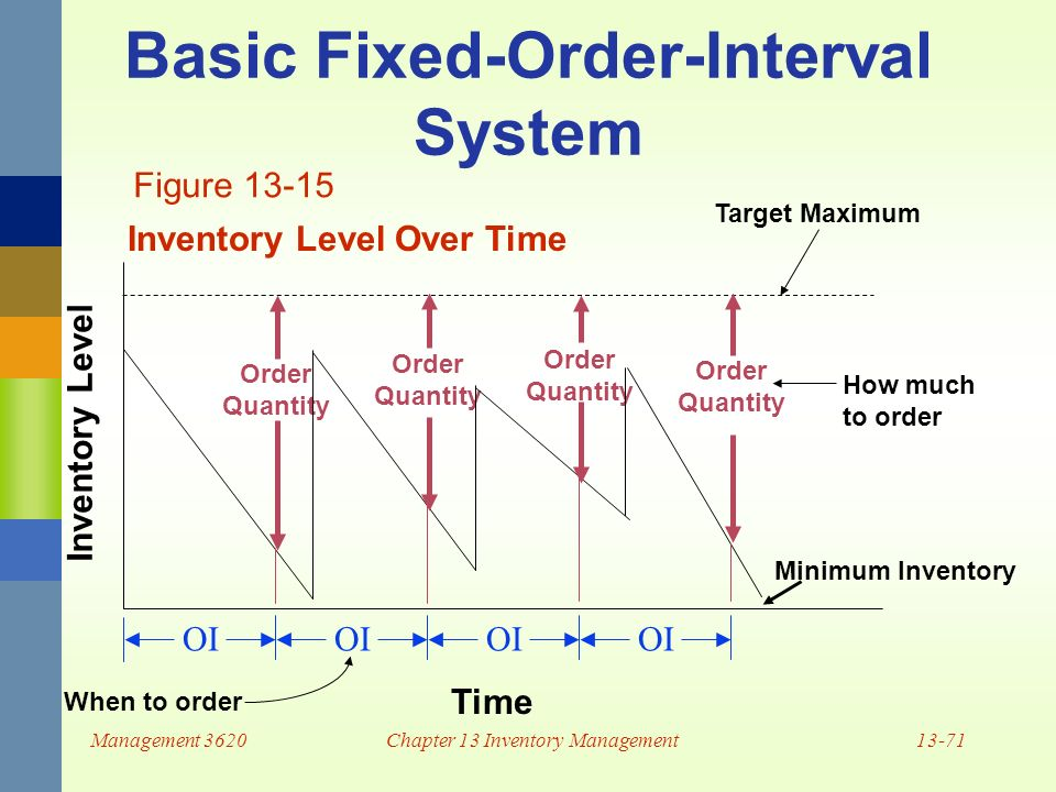Chapter 13 Inventory Management Ppt Video Online Download