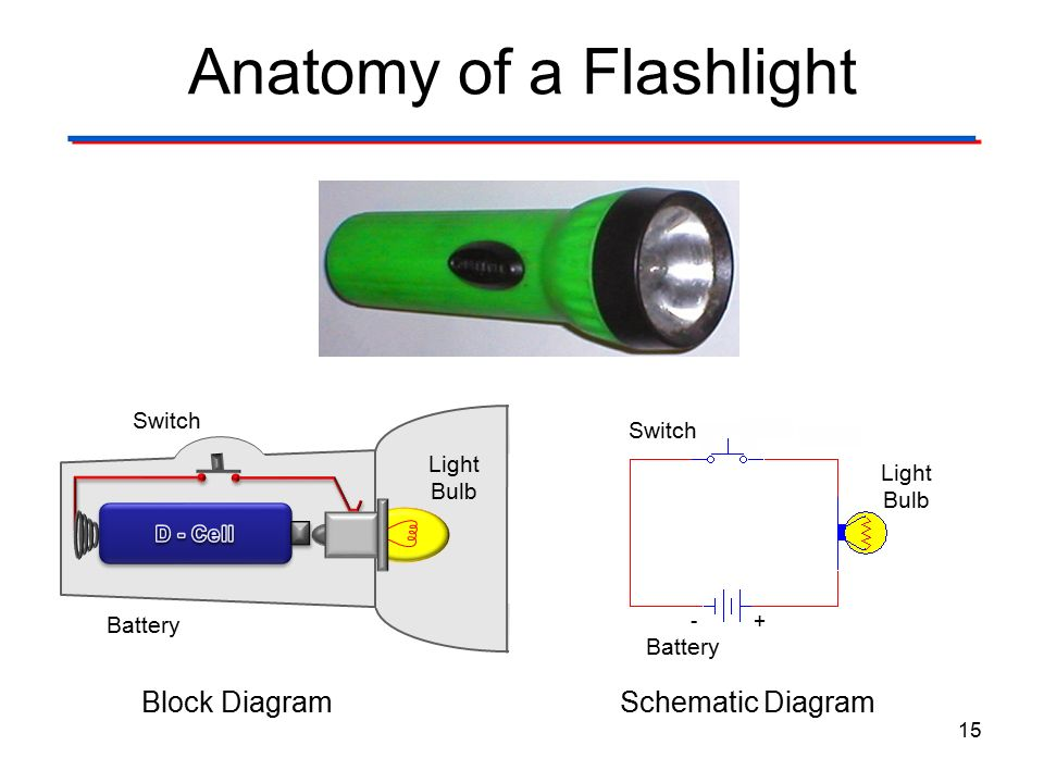 Anatomy+of+a+Flashlight investigating basic circuits post activity discussion ppt download