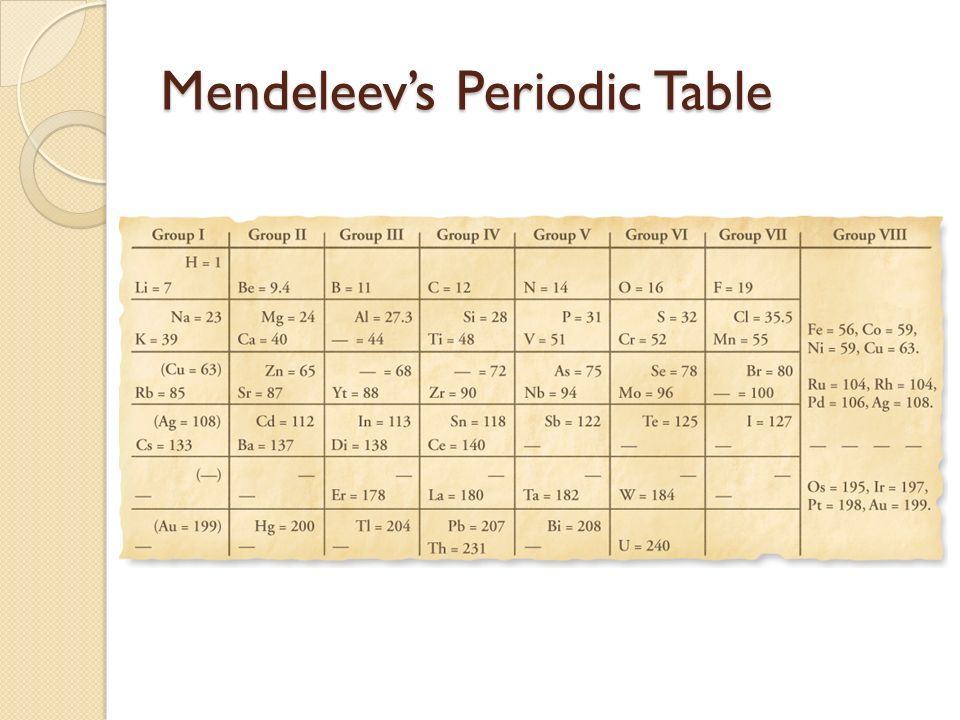 Chapter 5 the periodic table ppt video online download 3 mendeleevs periodic table urtaz Image collections