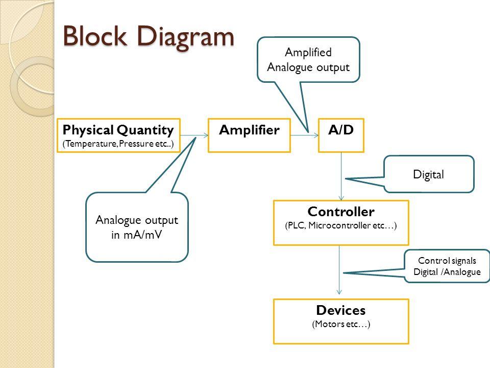 programmable logic controller plc ppt download rh slideplayer com