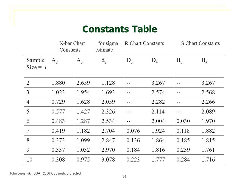 xbar r chart statistical process control goskills
