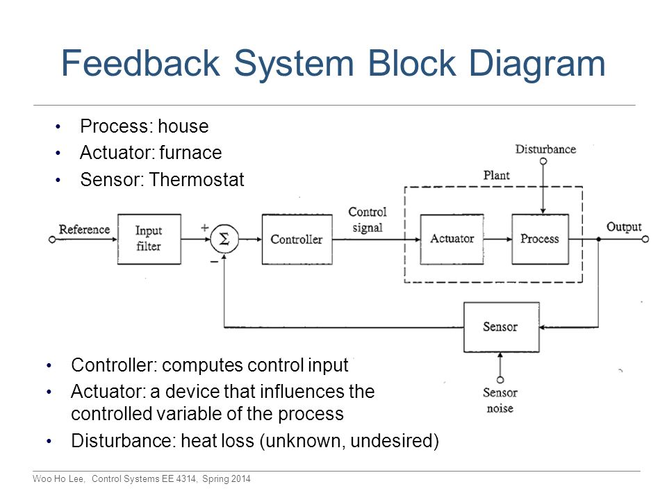 Ee 4314 control systems lectures tuethu 200 320 nh ppt download feedback system block diagram ccuart Images