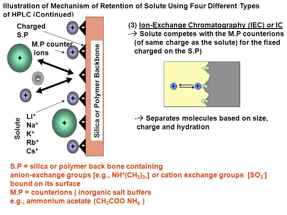 Methodologies In High Performance Liquid Chromatography Hplc Ppt