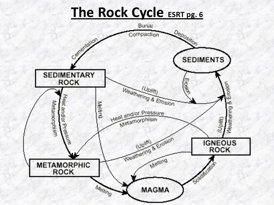Rocks ch ppt video online download 5 the rock cycle esrt pg 6 ccuart Image collections