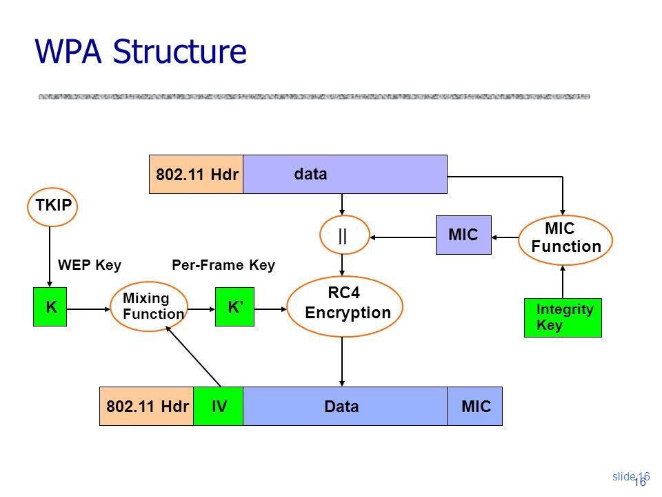 Hacking Wireless Networks (Part II \u2013 WEP \u0026 WPA) - ppt video online