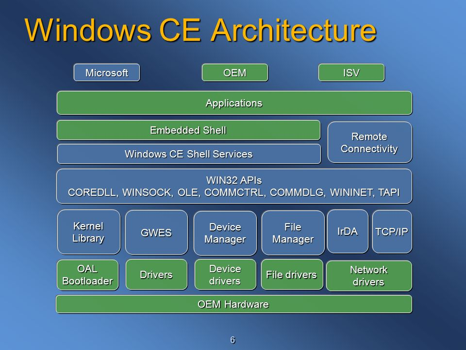 Windows ce app manager download.