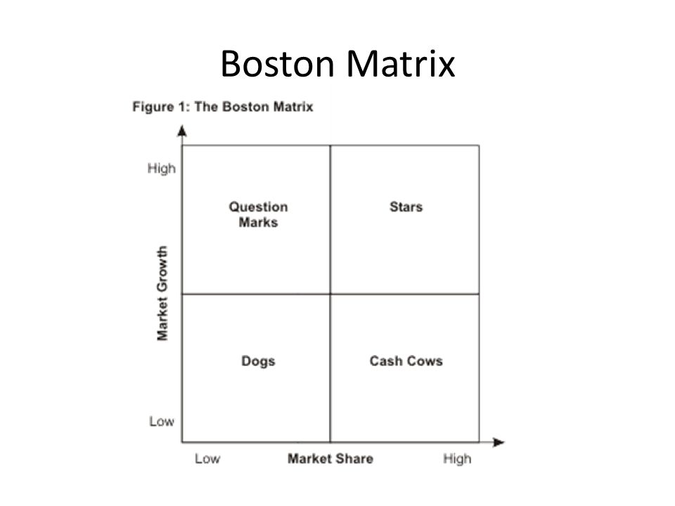 boston matrix refresher essay Bcg growth- share matrix was developed in 1967 by the boston consulting group and is illustrated by a matrix the market's rate of growth is indicated on the vertical axis and the firm's share of the market is indicated on the horizontal axis.