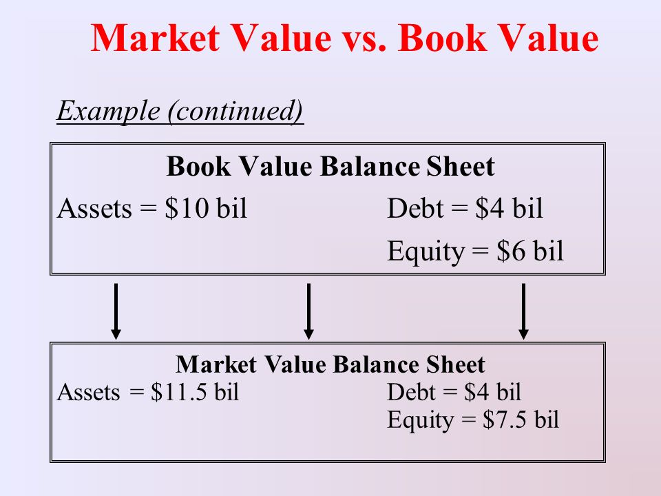 Comparing book value and book value per share dummies.