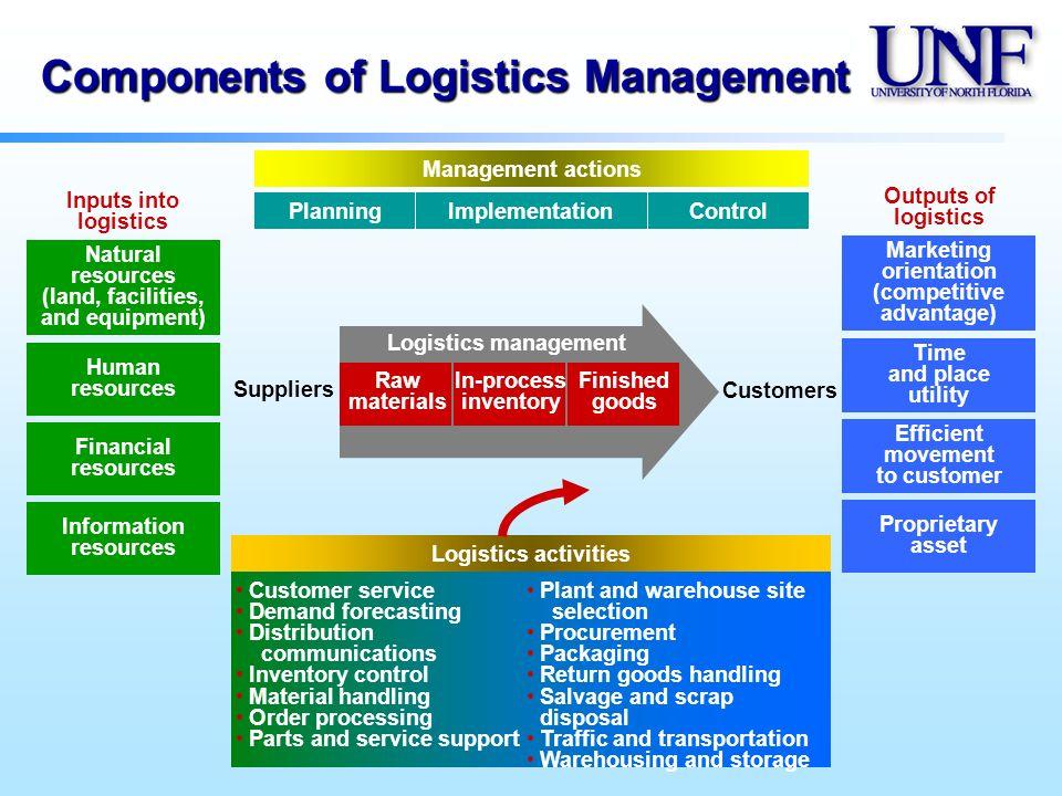 International Logistics: Course Introduction & Objectives