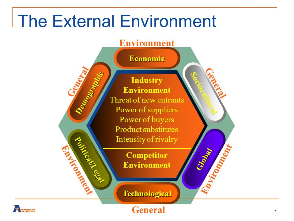 briefly describe the internal environment customer environment and external environment of napster Organization's external environment the external environment of an organization comprises of all the entities that exist outside its boundary, but have significant influence on its growth and survival.