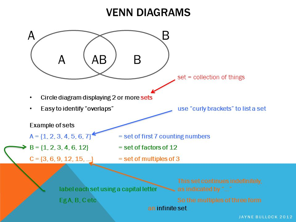 Sets Venn Diagrams Probability Ppt Download