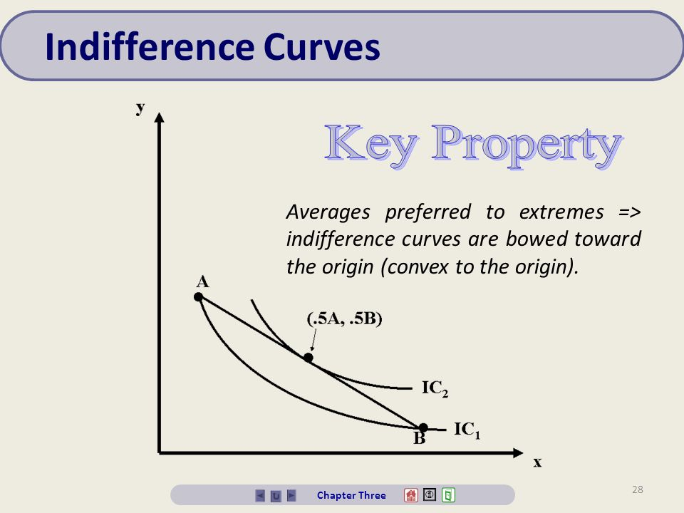 why indifference curve is convex to the origin