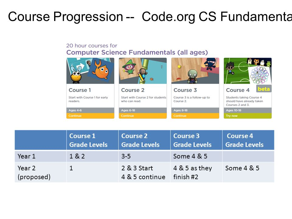 Beyond the Hour of Code: - ppt download
