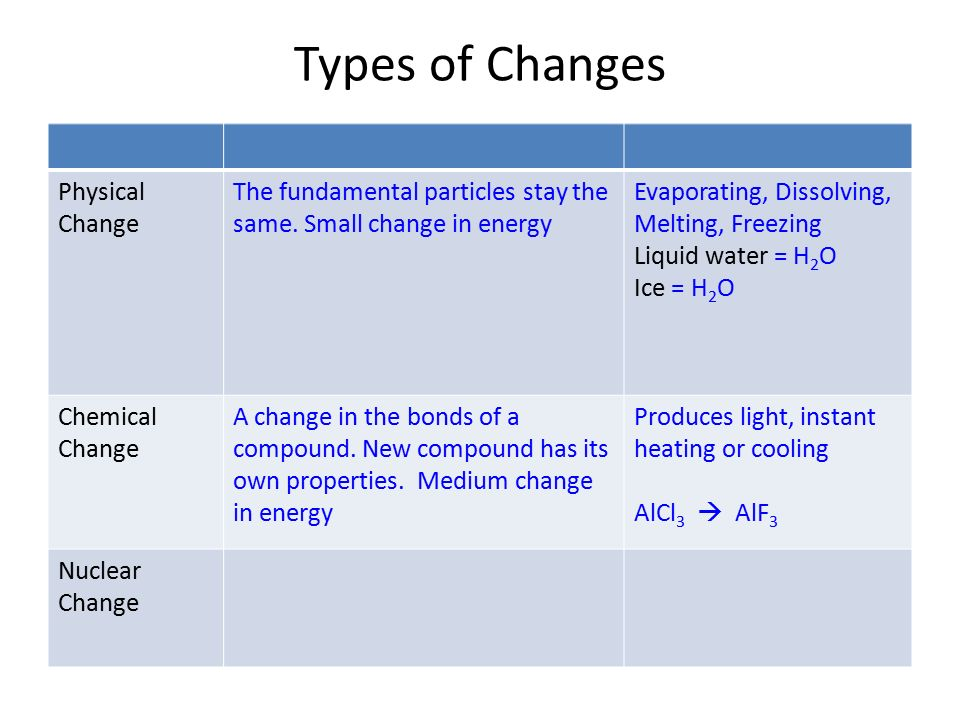 Chemical and Physical Change - ppt video online download