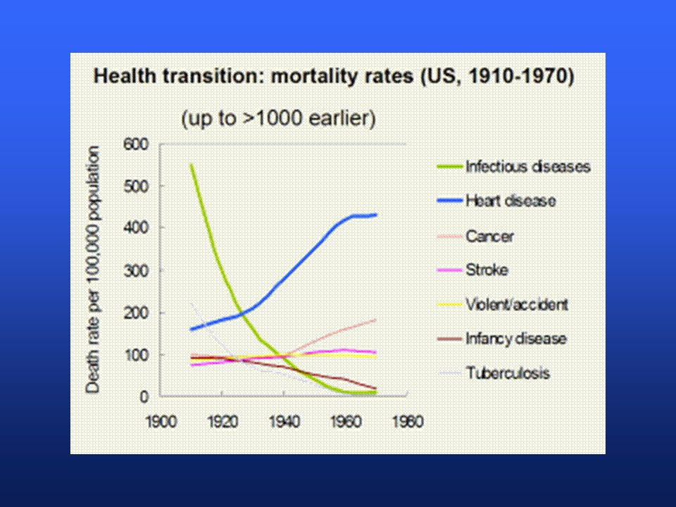 Epidemiologic Transition: Changes of fertility and mortality