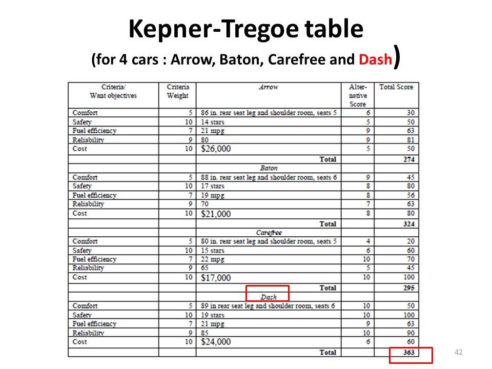 Kepner Tregoe Methodology Ppt Video Online