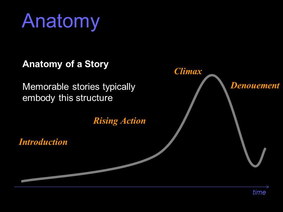 Anatomy Anatomy Of An Interview Ppt Video Online Download