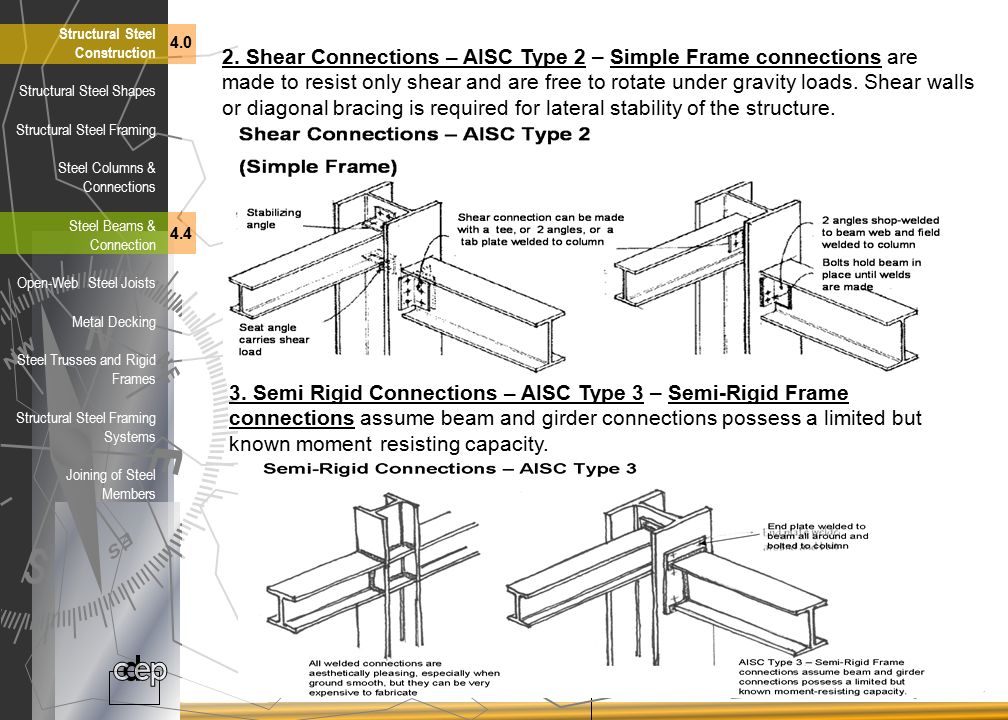 Types Of Steel Frame Structures Allcanwear Org