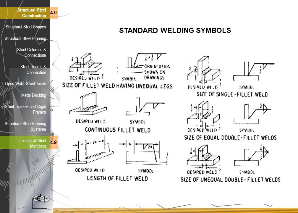 Building Construction Structural Steel Construction Ppt Download