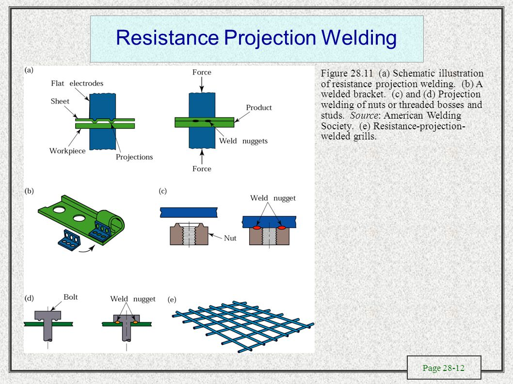 Solid State Welding Processes Ppt Video Online Download Diagram Pictures Figure A Schematic Illustration Of Resistance Projection B Welded Bracket C And D Nuts Or Threaded Bosses