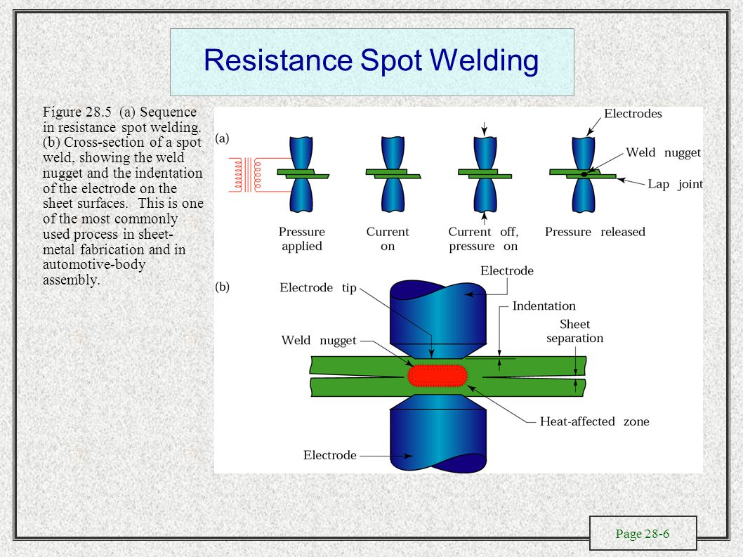 Solid State Welding Processes Ppt Video Online Download Electrode Diagram Resistance Spot