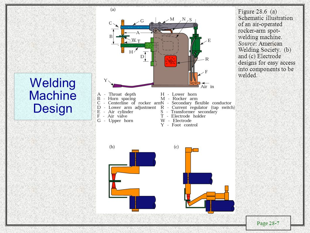 Solid State Welding Processes Ppt Video Online Download Spot Wiring Diagram Machine Design