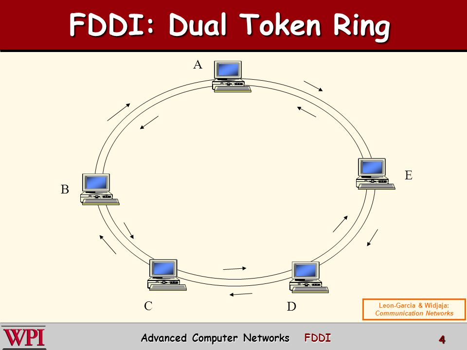 Fiber Distributed Data Interface Fddi Ppt Video Online Download