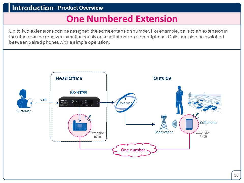 One Numbered Extension