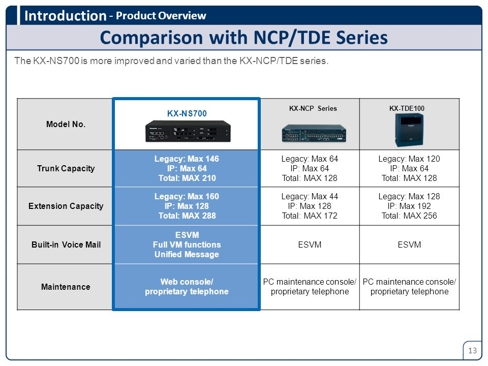 Comparison with NCP/TDE Series proprietary telephone