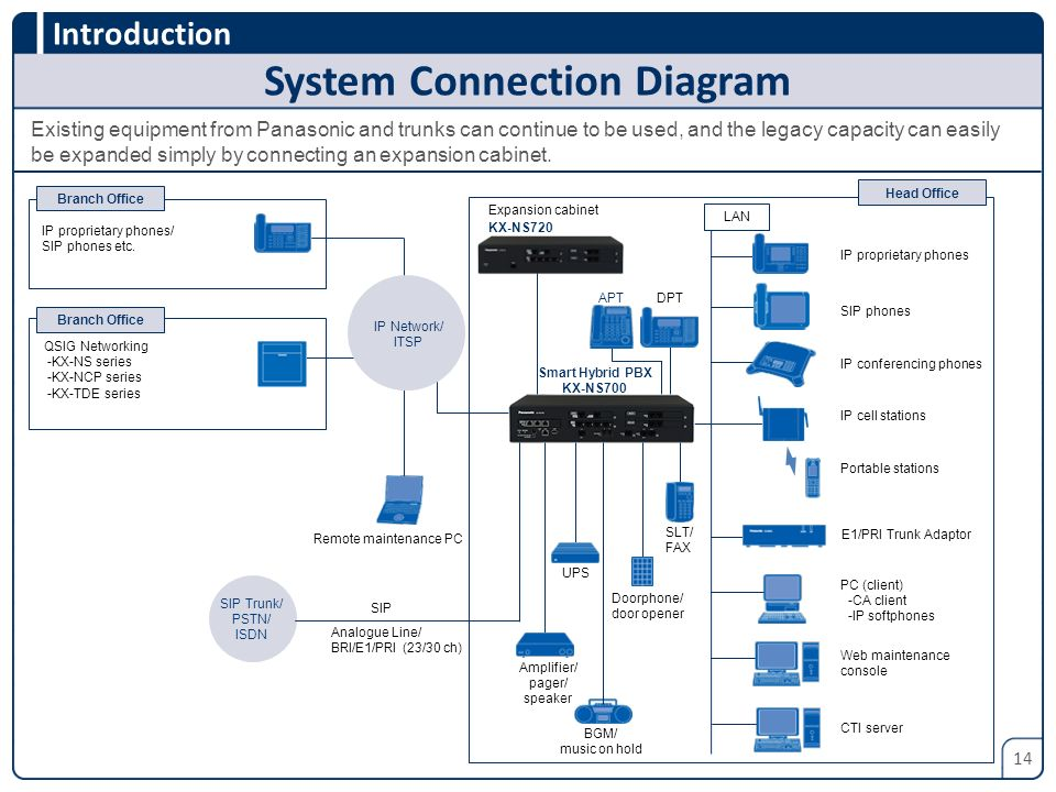 System Connection Diagram