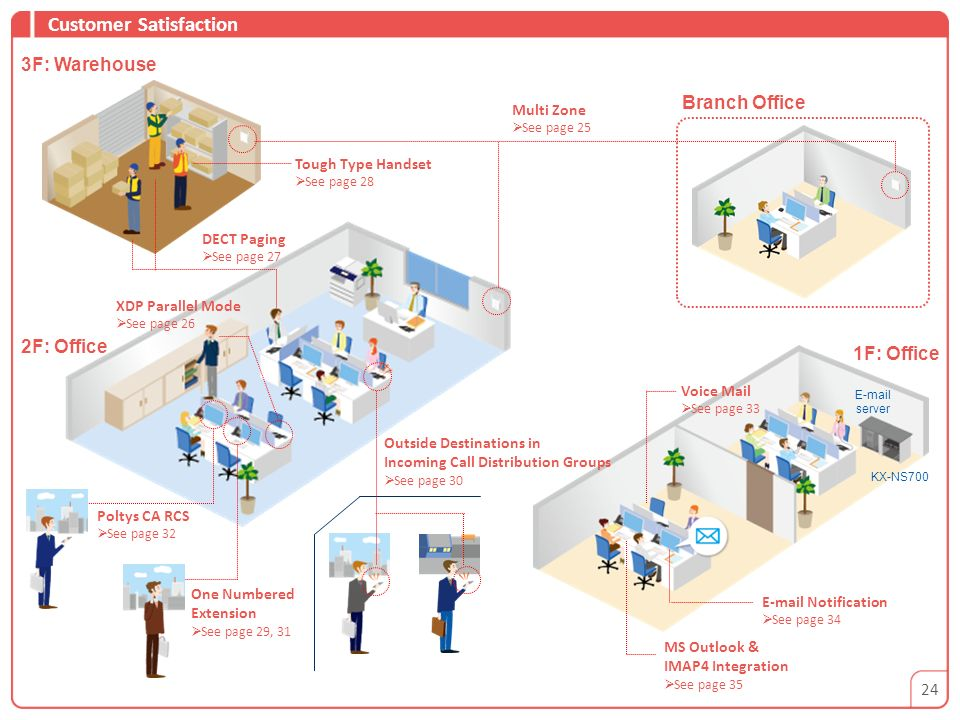 3F: Warehouse Branch Office 2F: Office 1F: Office 24 Multi Zone