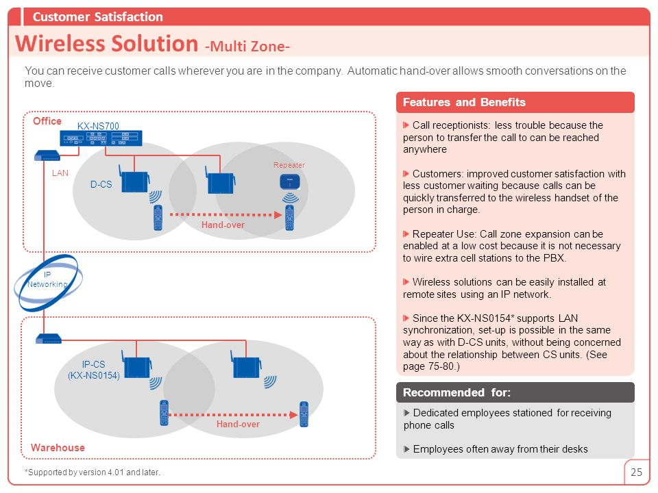Wireless Solution -Multi Zone-