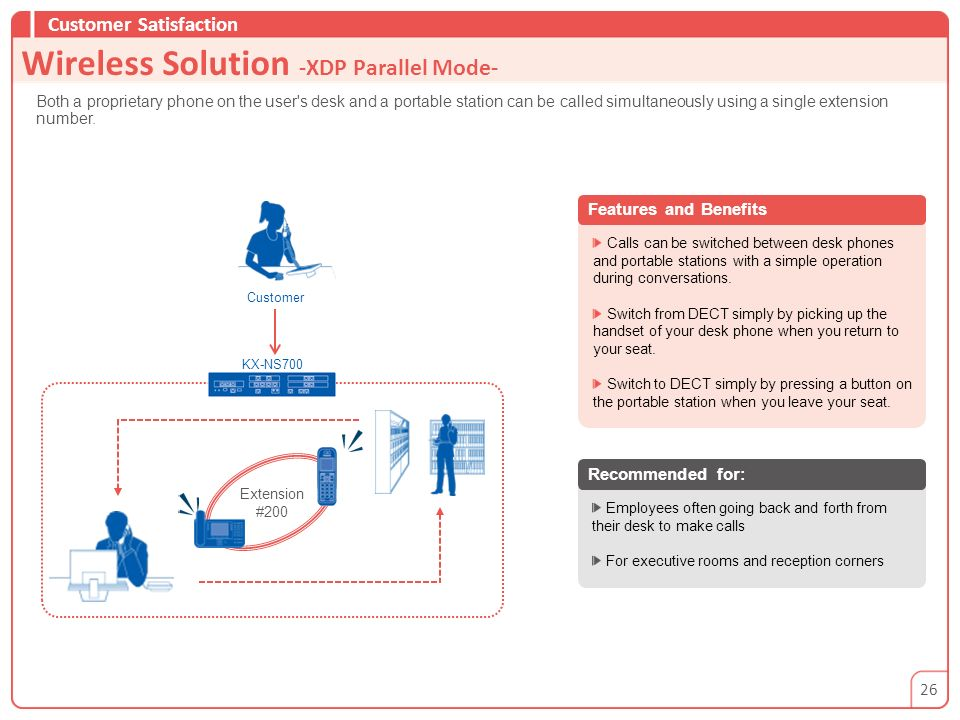 Wireless Solution -XDP Parallel Mode-